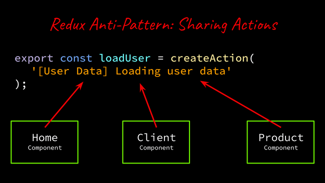 shared actions code example.